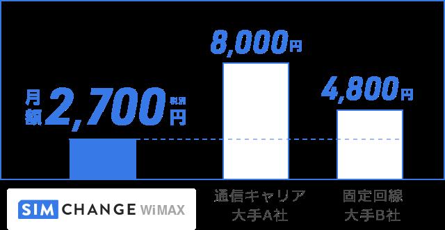 通信キャリア・固定回線よりも便利なWiMAX