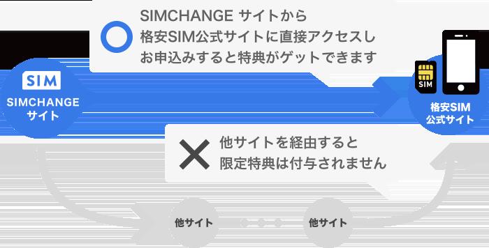SIMCHANGE サイトから格安SIM公式サイトに直接アクセスし、お申込みすると特典をゲットできます。他サイトを経由すると限定特典は付与されません