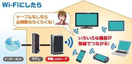 無線LAN接続