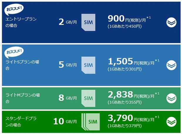 BIGLOBE LTE・3G データSIM料金表