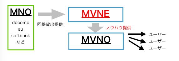 MVNE MVNO MNOの関係