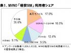 MVNO market share 2016 june
