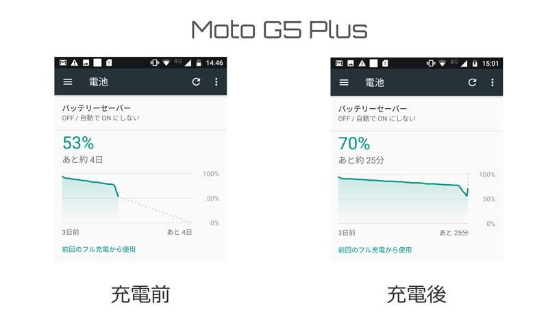 moto g5 plusの充電速度