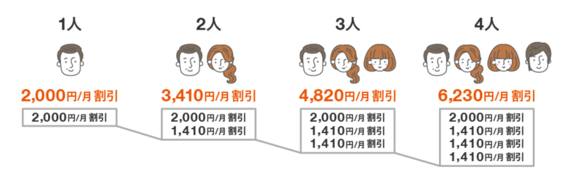 家族1~4人の場合の割引額